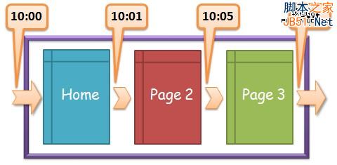 用户体验 网站停留时间 页面停留时间 网站分析 网站跳出率